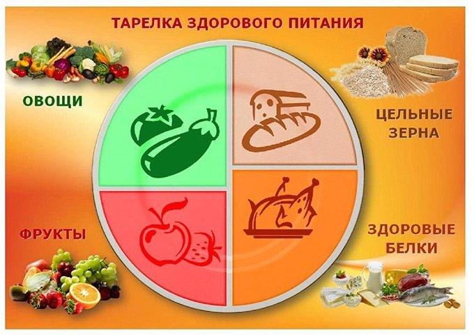 Какие продукты любит поджелудочная железа и какие не любит?